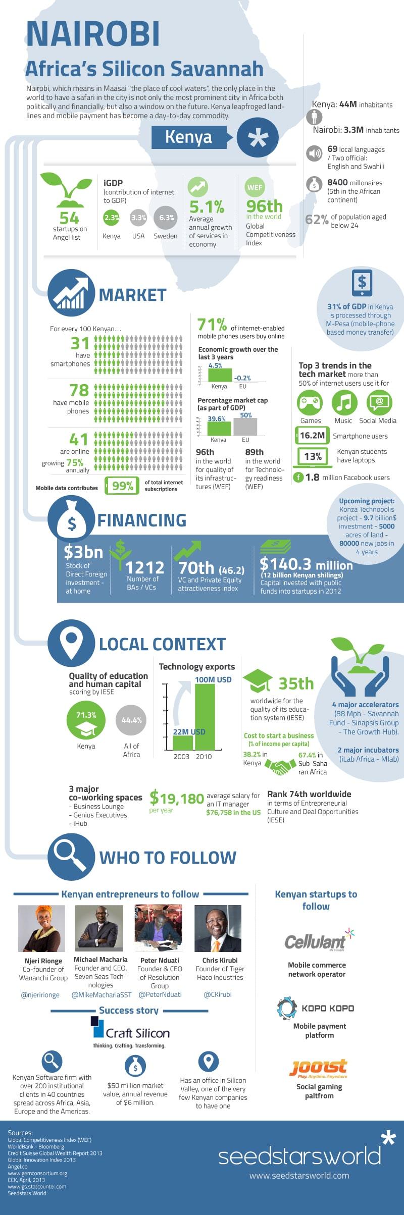 NAIROBI-infographic-1