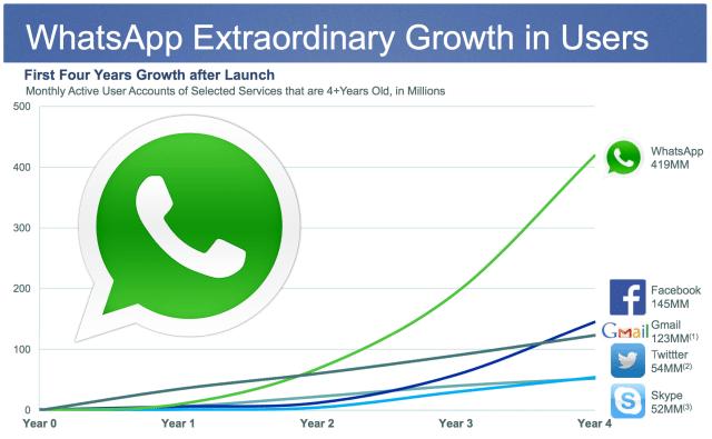 WhatsApp : c'est aujourd'hui 1 million de nouvel utilisateur chaque jour.