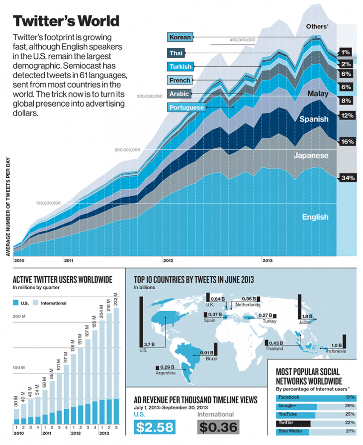 Twitter dans le monde / Source : The Next Web