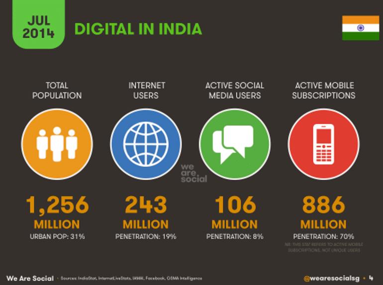 india-startups-brics-asia-flipkart-innovation-inde-everywhere-startupbrics-samir-abdelkrim