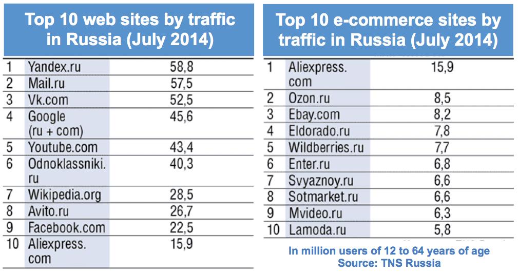 Les sites de E-Commerce les plus fréquentés en Russie : AliExpress, la plateforme B2C d'Alibaba arrive en 1er.