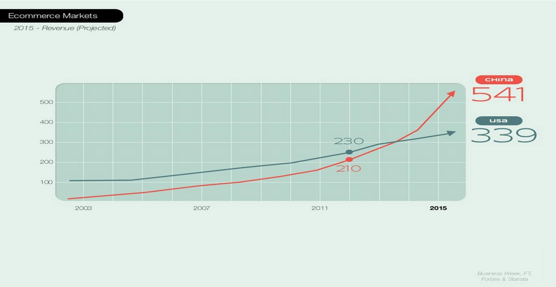 Evolution des revenus générés par le E-Commerce avec projection 2015 : Chine Vs USA // Alibaba