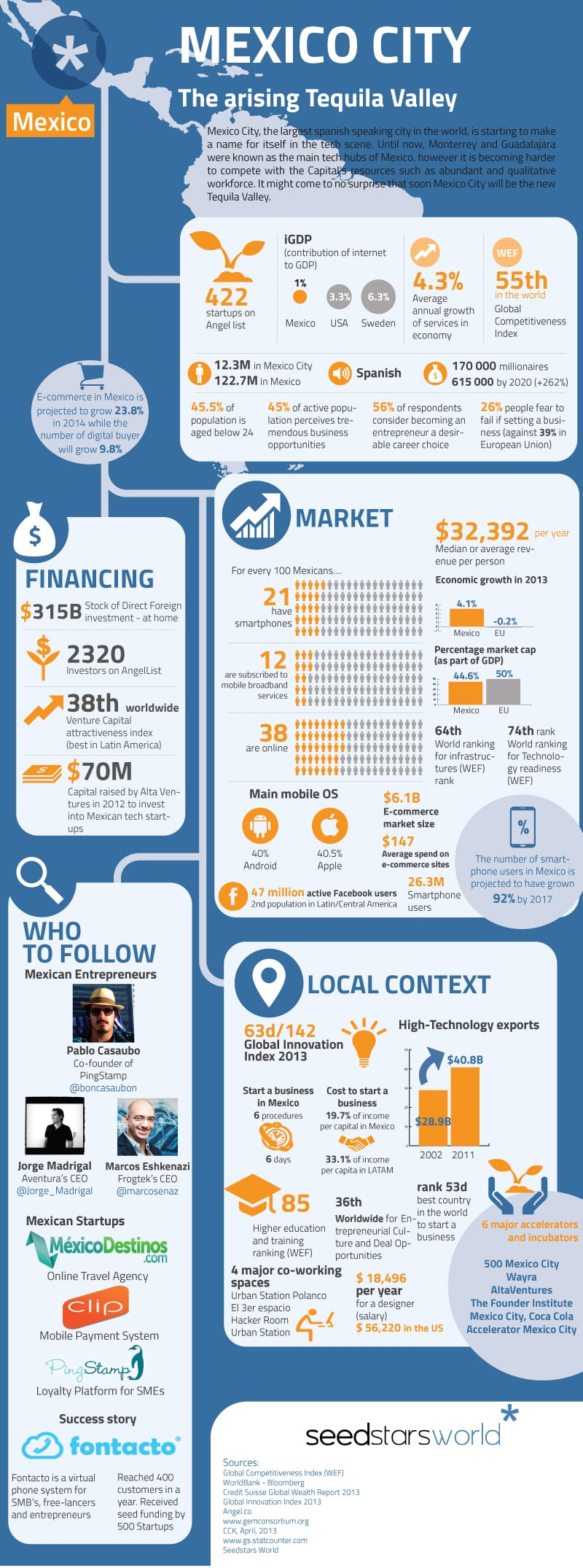 MEXICO_infographic_startup