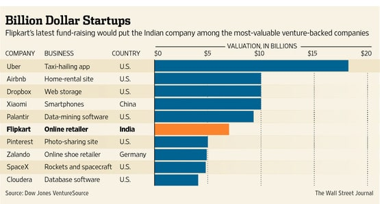 BRICS India Flipkart, startup BRICS, StartupBRICS, samir abdelkrim, ecommerce
