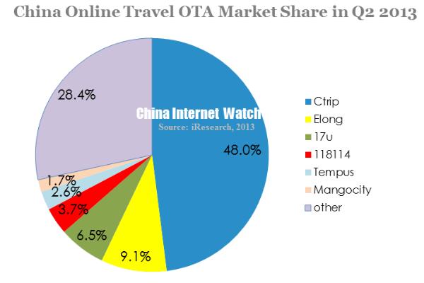 china-online-travel-ota-market-share-in-q2-2013