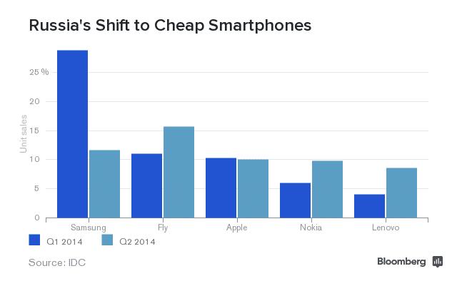 russia-shift-to-cheap-smartphone-tech-skolkovo-startupbrics-innovation-moscow