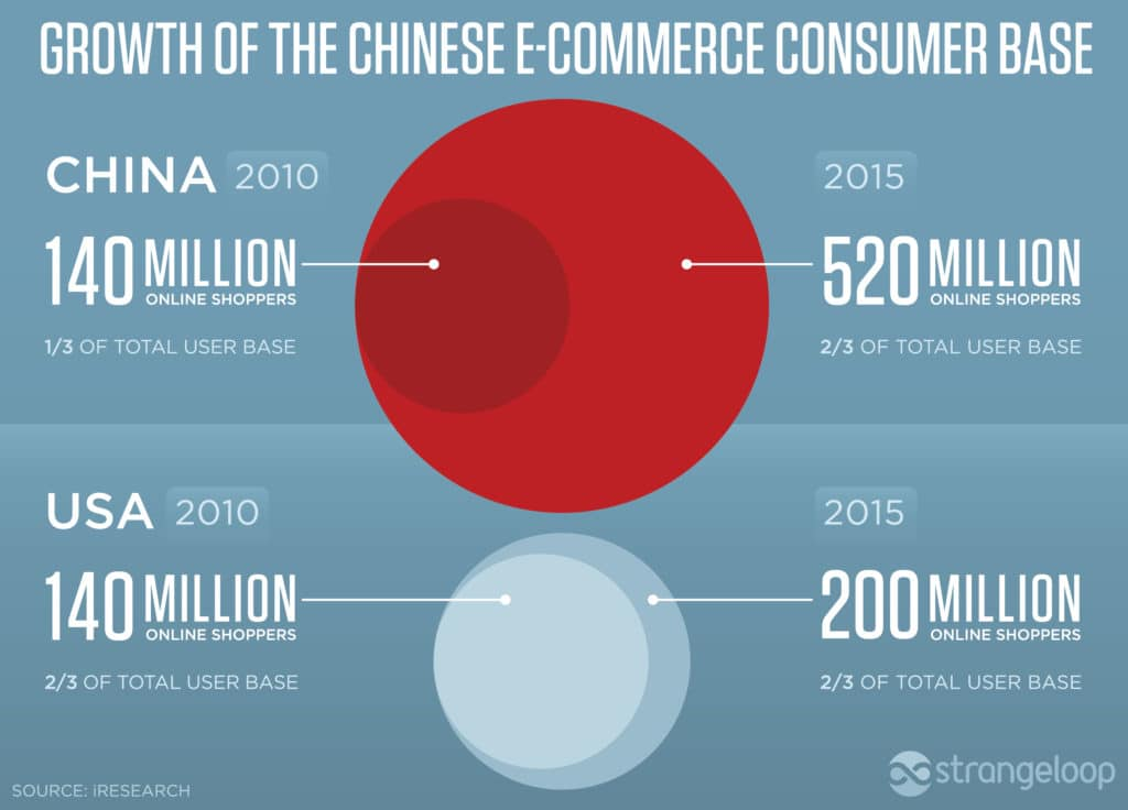 Ecommerce-in-china-startupbrics-consumers-asian-online
