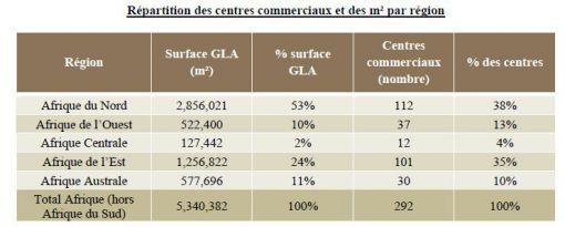 rapport sur les centres commerciaux du cabinet Sagaci Research paru le 25 juin 2015 (Source : Sagaci Research)